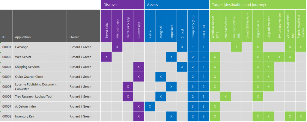 Server 2003 Migration Spreadsheet